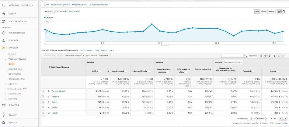 Google Analytics - Akvizícia | Audito.sk