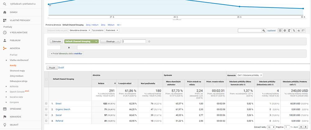 Google Analytics Filtrovanie dát | Audito.sk