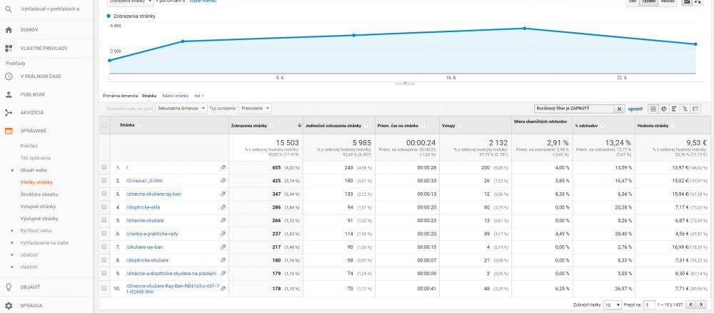 Google Analytics - Správanie | Audito.sk