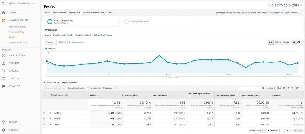 Google Analytics Publikum   Audito.sk